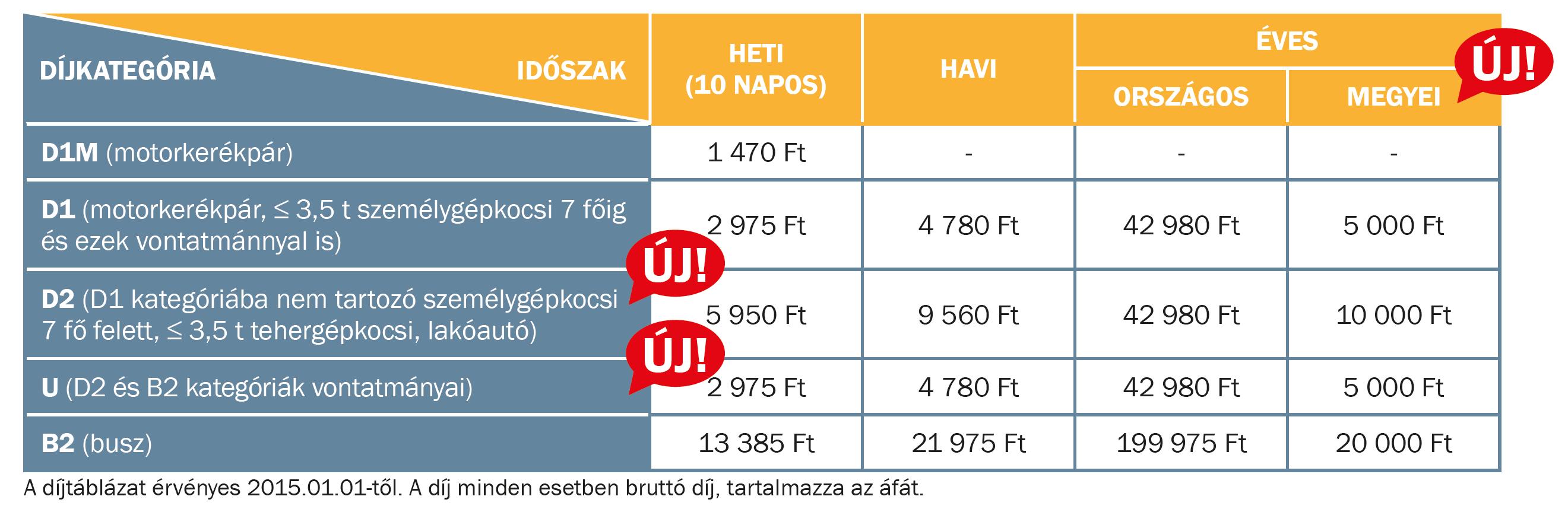 Töltők, akkumulátorok   E útdíj fizetés információk 2013